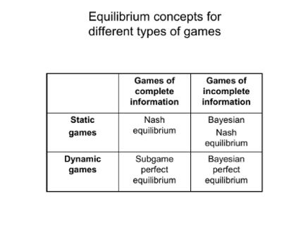 Equilibrium concepts for different types of games