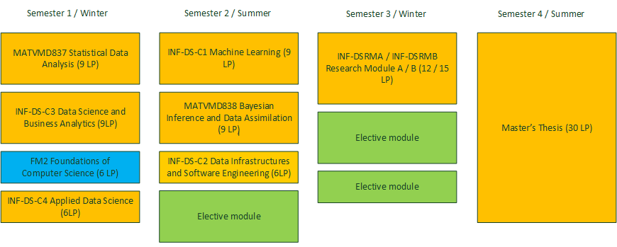 Recommended study plan with bridge module foundations of computer science