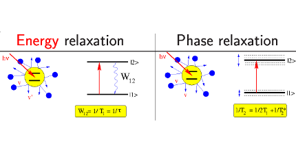 Illustration of energy and phase relaxation