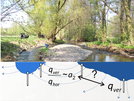 Water flow and heat transport modelling at the interface between river and aquifer